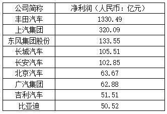 中国汽车销量是日本5倍 丰田利润却秒杀所有中国车企 -  - 真光 的博客