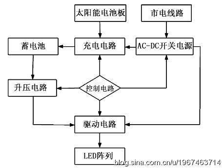 太阳能跟踪控制器的工作原理