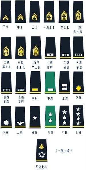 中尉军衔图片素材