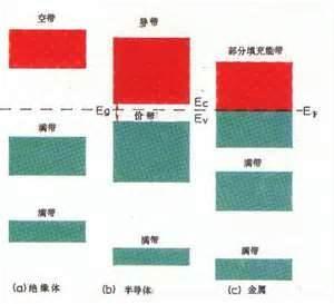 金属,半导体和绝缘体的能带图