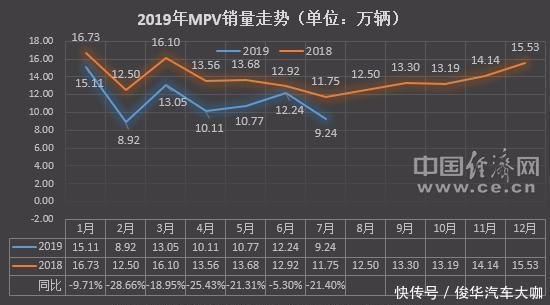 """7月MPV销量:自主再收缩 艾力绅待混动""""救场""""?"""