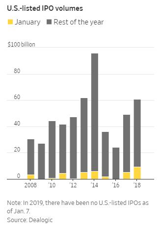 美国证券交易委员会(SEC)也同时关闭,一些备受瞩目的IPO被晾在了一边
