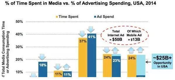 2014年美国用户投入时间与广告时间占比