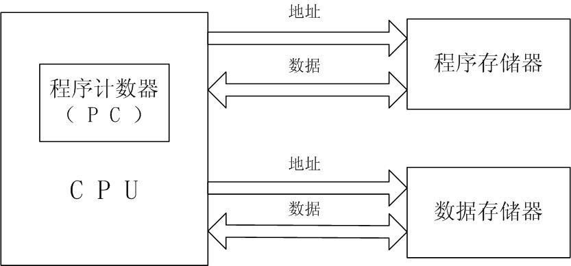 哈佛结构_360百科