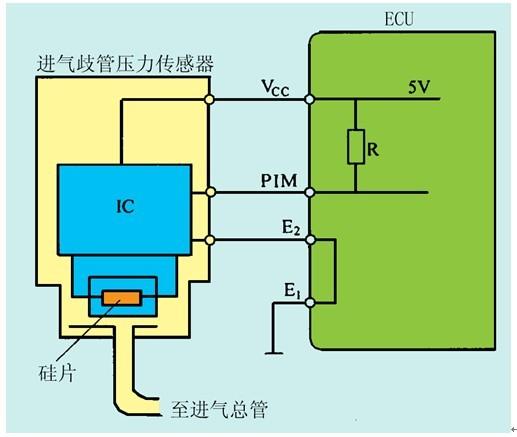 哈飞民意471进气压力传感器怠速时标准数值时多少?