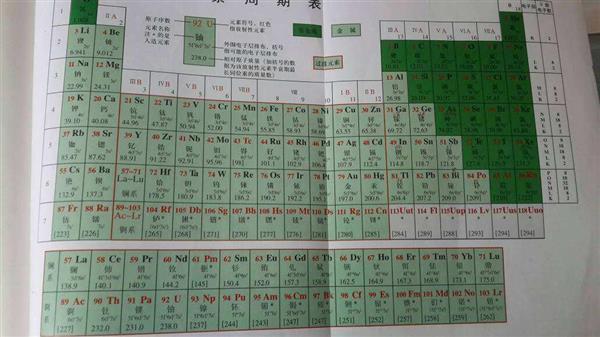 【转载】化学元素都是怎么命名的? - rzyxq - 向前