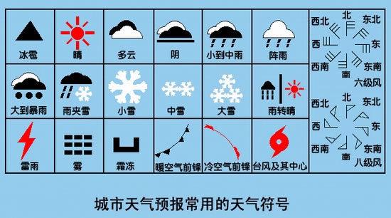 地理书上的常用天气符号图片-常用天气符号