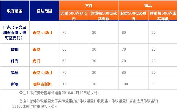 中国邮政平邮包裹呼价格收费标准是怎么样呼?