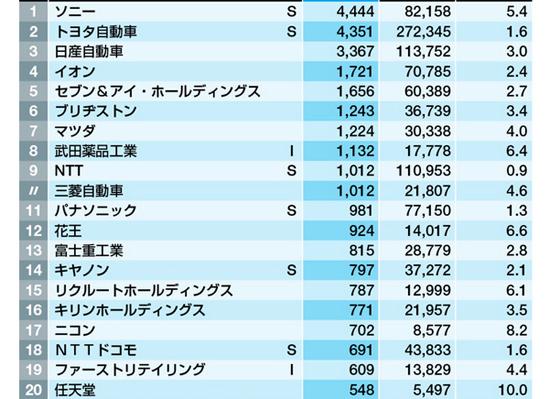 海外 | 日本广告支出排行榜 索尼第1任天堂第20