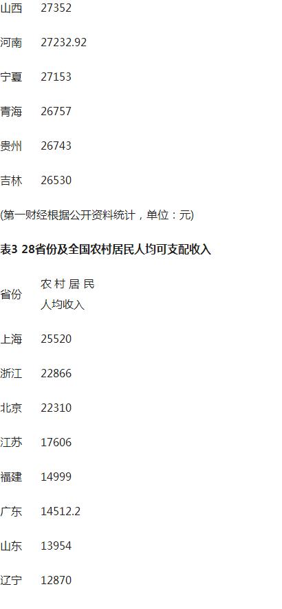 【转载】人均收入大比拼:6省份破3万 京沪超5万/第一财经 - 蓦然回首 - 蓦然回首