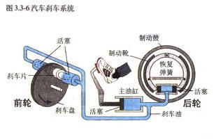 刹车系统工作原理 刹车系统工作原理图 汽车刹车系统原理高清图片