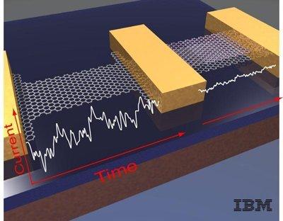 ibm展示最小最快石墨烯晶体管