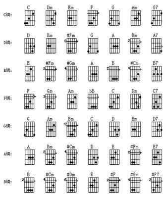 吉他和弦 Fm指法图