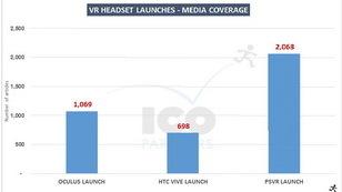 ICO Partners:PSVR的媒体报道率最高 受媒体偏爱?320.jpg