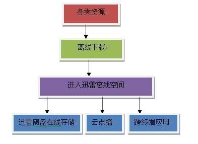 云计算技术体系结构分为4层:物理资源层