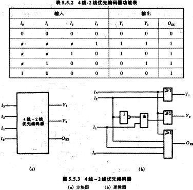 在asic设计和pld设计中组合逻辑电路设计的最简化是