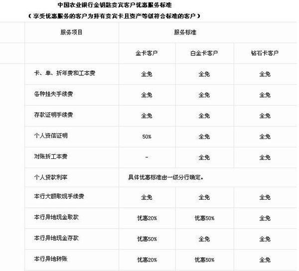 中国农业银行什么条件下能办金卡和白金卡,办